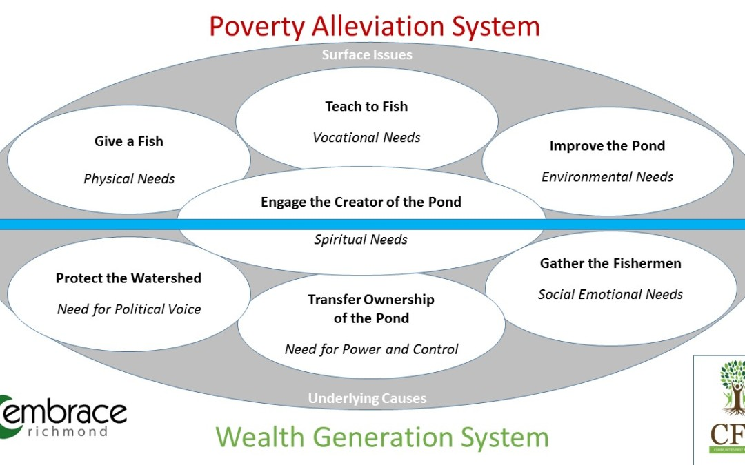 3 Approaches to Poverty: Relief, Betterment, Development