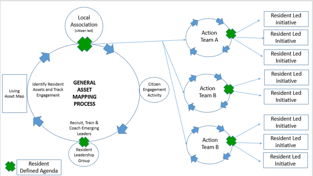 asset-mapping-process