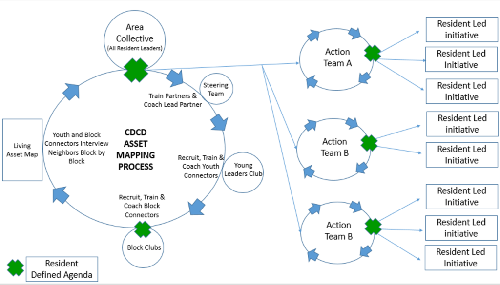 cdcd-asset-mapping-process